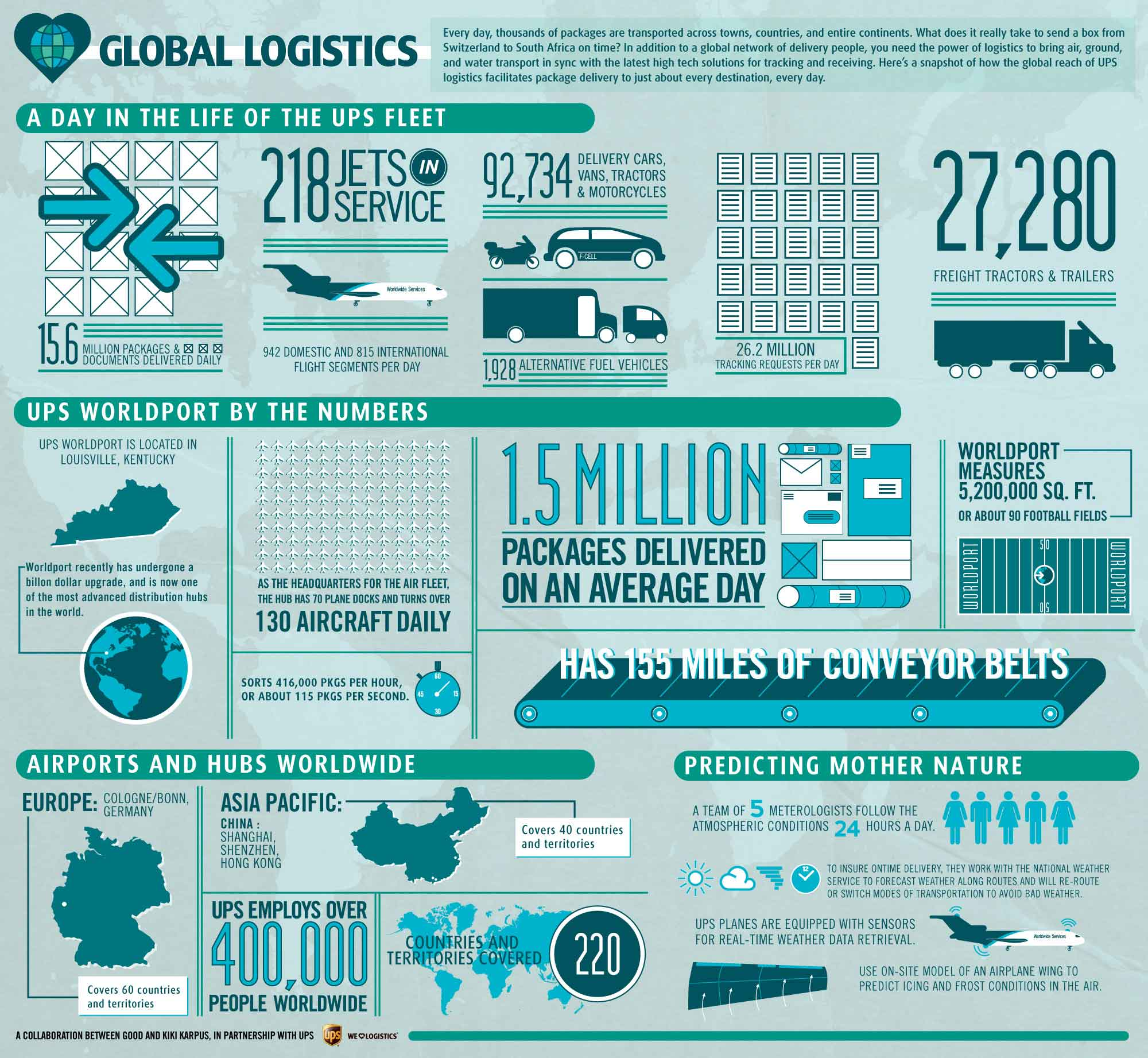 Infographics | Global Logistics | IDEAS INSPIRING INNOVATION