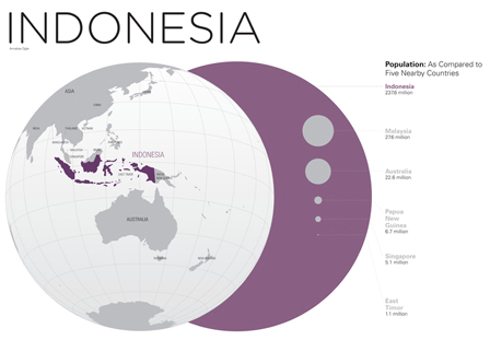 Infographics_Indonesia_Annelise-Ogle_1
