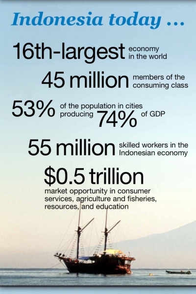 the archipelago economy unleashing indonesia s potential The archipelago economy: unleashing indonesia's potential jakarta:  asia's  next big opportunity indonesia's raising middle-class and affluent consumers.