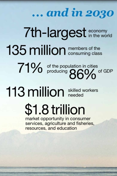 Ref Mat_Indo Economy_MGI McKinsey Global Institute_MGI_The archipelago economy_Unleashing Indonesia's potential_Sept 2012_2